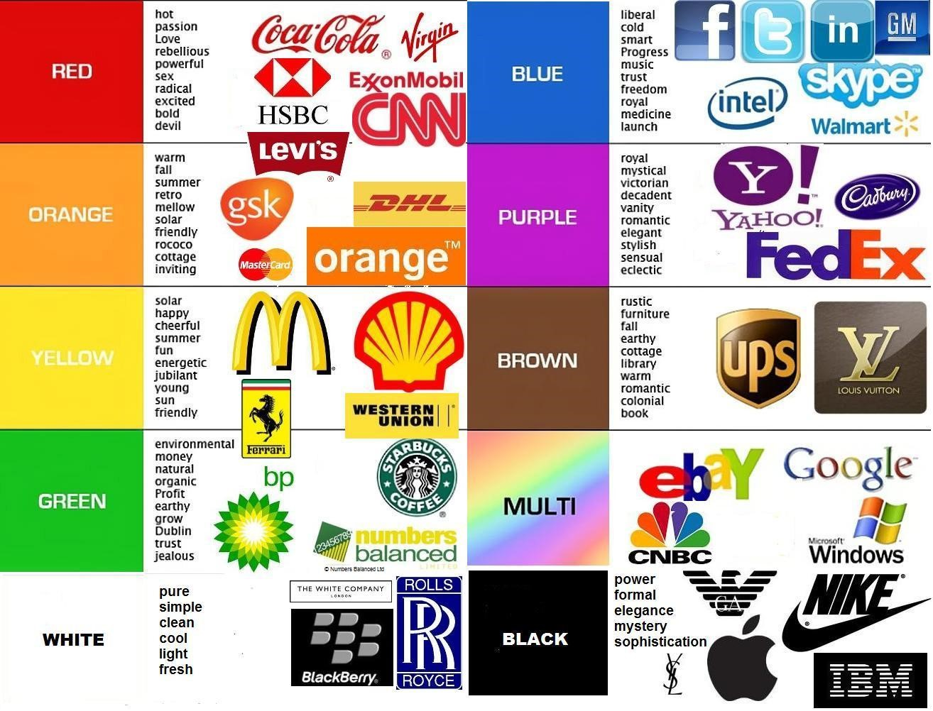 Companies and Their logos