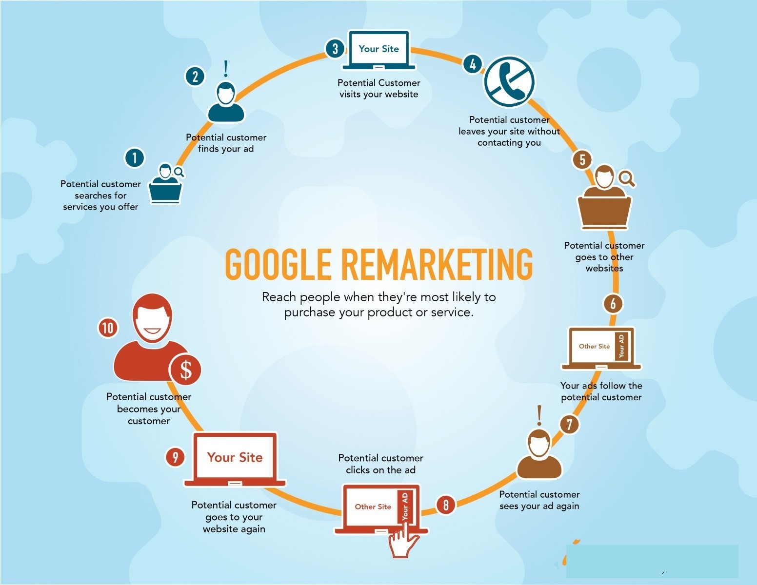 Google-remarketing-ads