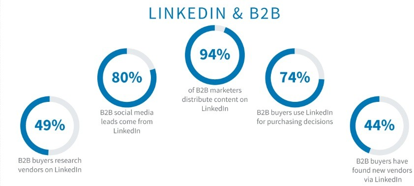 LinkedIn Marketing for B2B